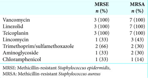 Linezolid for the treatment of postneurosurgical infection